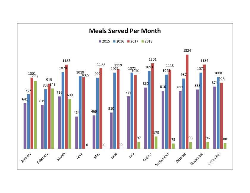 Meals Served - 4yr comp-1